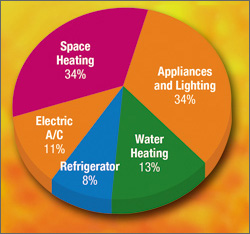 Pie chart shows energy use in a typical home: 34% space heating, 34% appliances and lighting, 13% water heating, 11% electric A/C, 8% refrigerator.